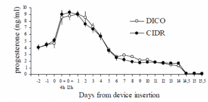 Comparison of progesterone release over time between CIDR-G and DICO