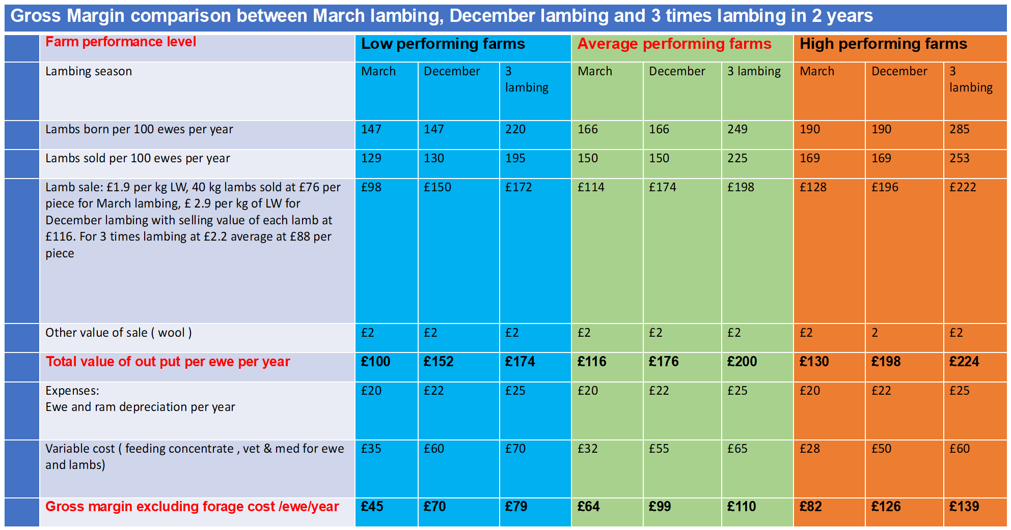 Lambing Time Gross Margin Comparison