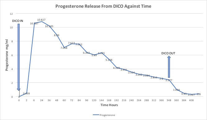 Progesterone release by DICO over time